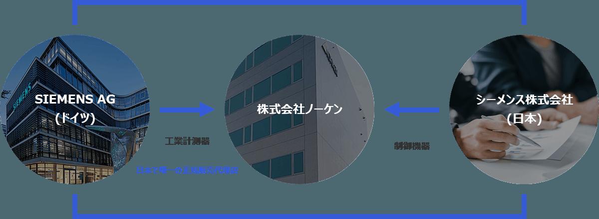 3社間販売提携のイメージ図 PC